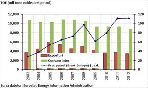 grafic_articol_petrol